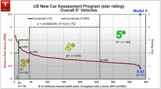 Tesla Model S Achieves Best Safety Rating of Any Car Ever Tested | Press Releases | Tesla Motors