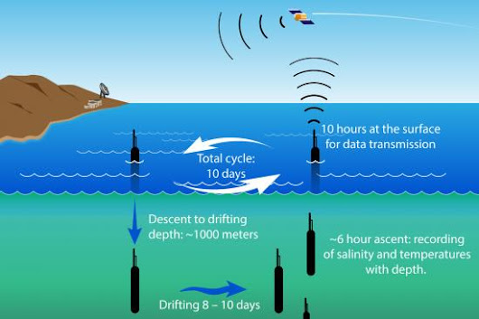 Argo floats – Monitoring the Ocean | UN-SPIDER Knowledge Portal