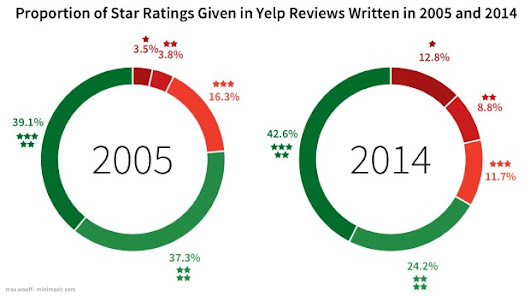 Yelp Reviews are Getting More Positive AND More Negative