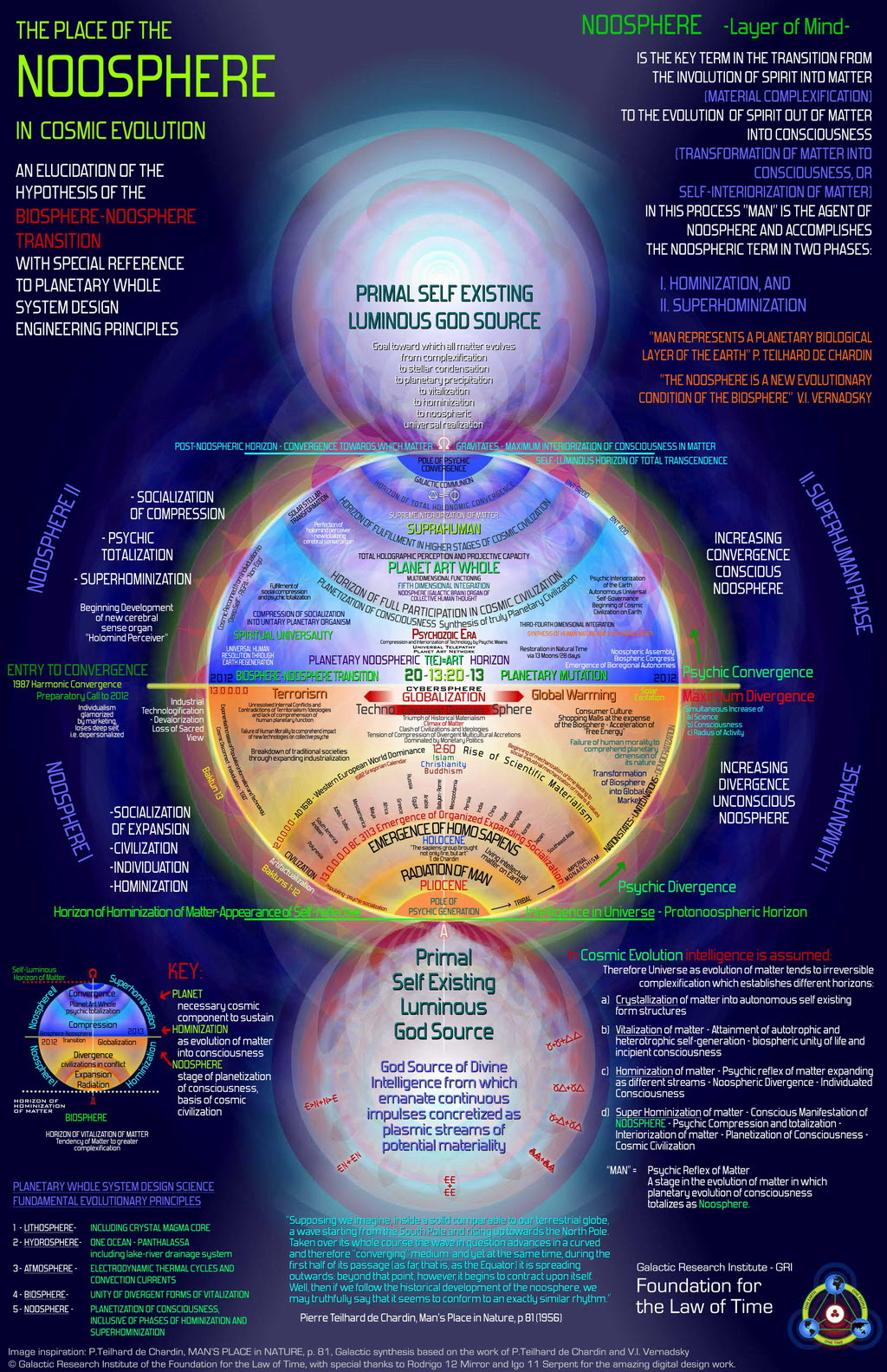 http://www.noosphereforum.org/CosmicNoosphere-w.jpg