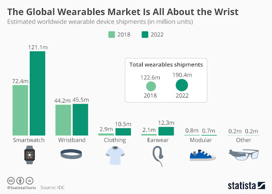 "Infographic — ""Wearables"" Means Worn on Wrist 