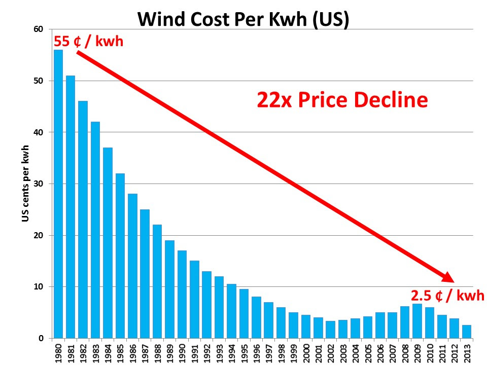 Wind Power Cost per Kwh