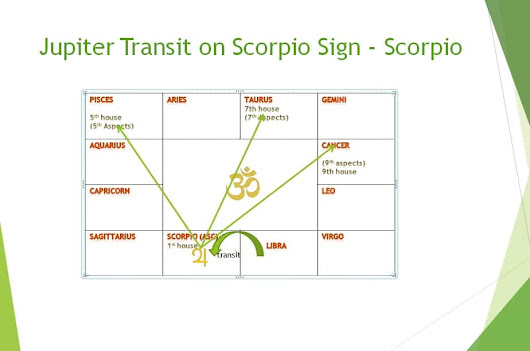 Jupiter's transit effect on Scorpio sign in month wise - Learn Astrology Lessons Online