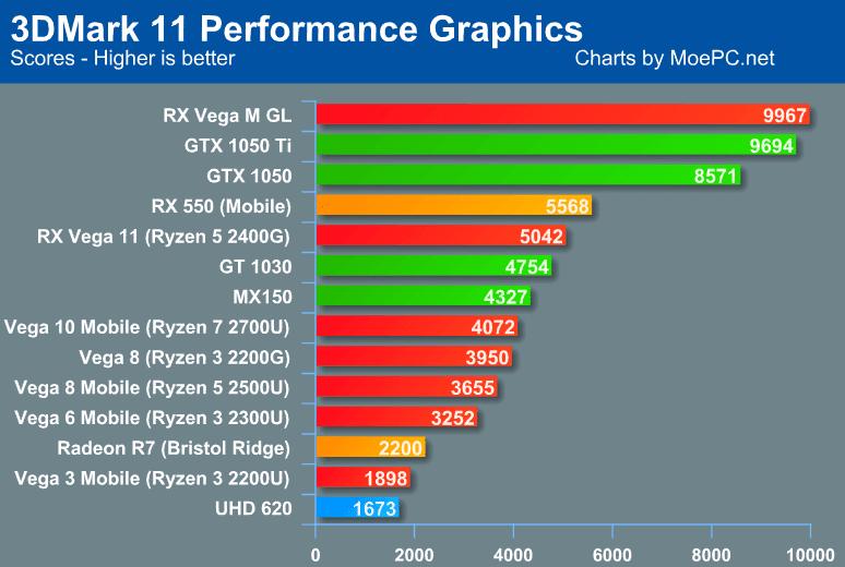 radeon rx vega 10 vs gtx 1050