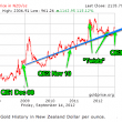 QE3, Gold and Silver: How Will it Affect New Zealand Precious Metals Prices and the NZ Dollar? | Gold Prices | Gold Investing Guide
