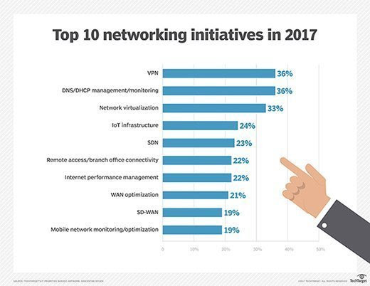 IT Priorities 2017 survey: Virtualization gains in networking plans