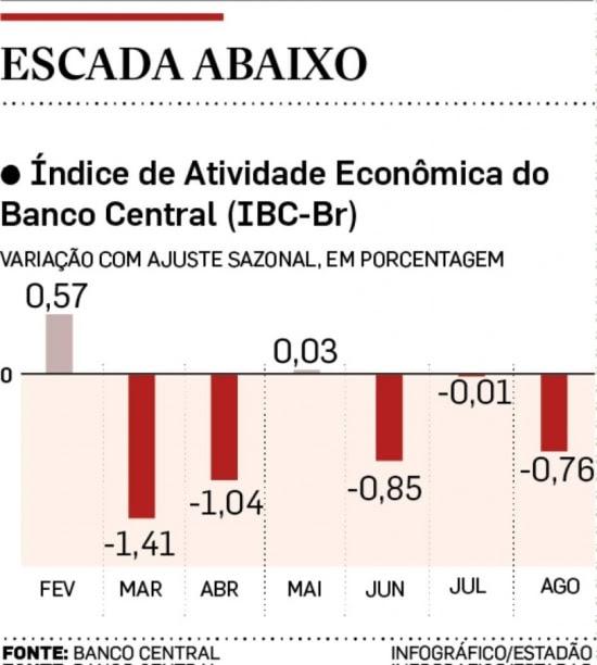 Evolução do IBC-Br