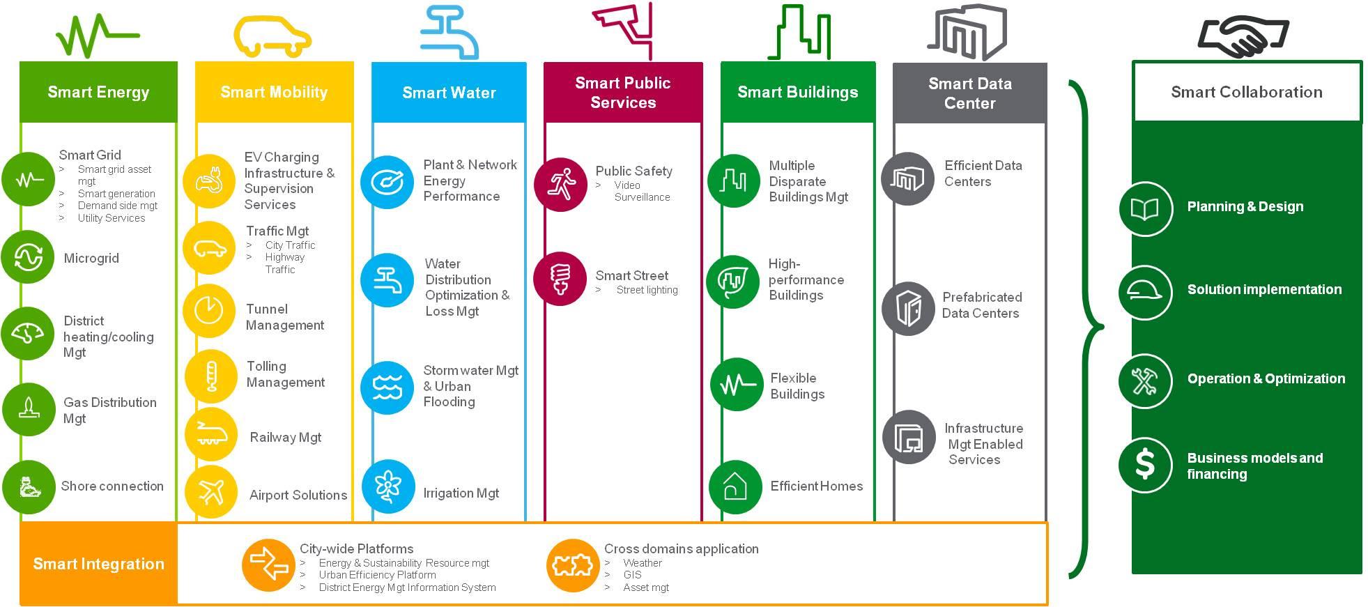 Smart Cities Segments