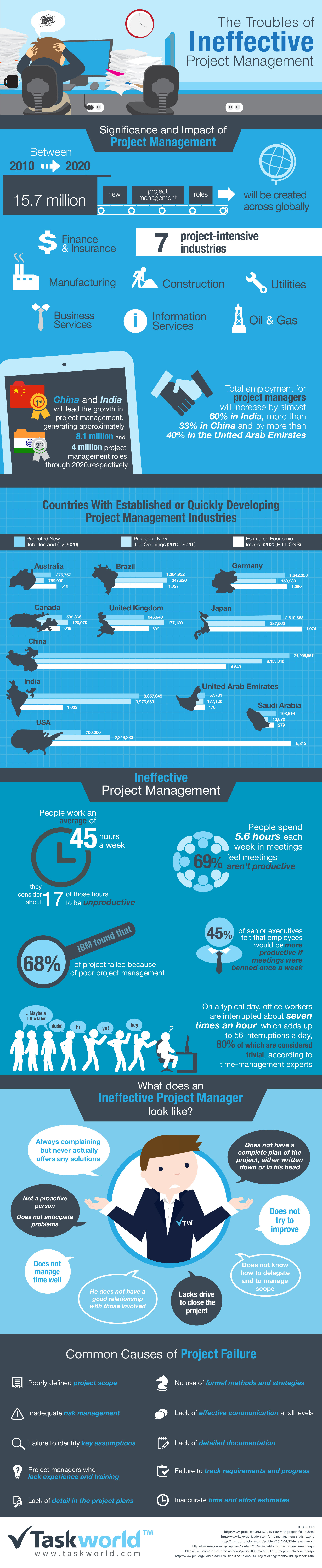 Infographic: The Troubles of Ineffective Project Management