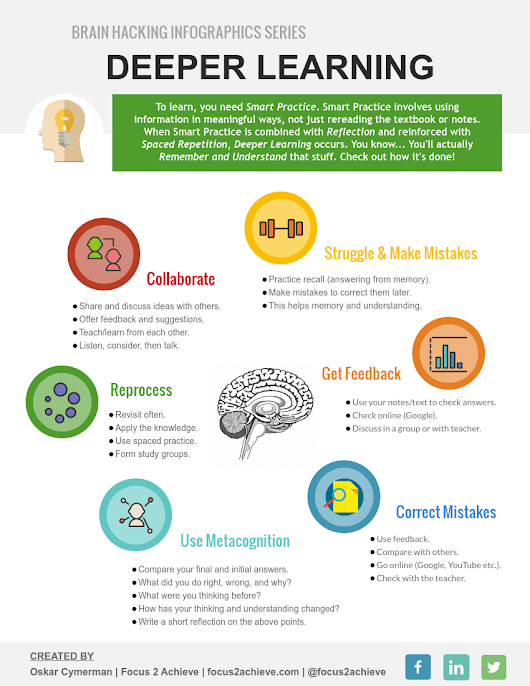 Infographic: Deeper Learning