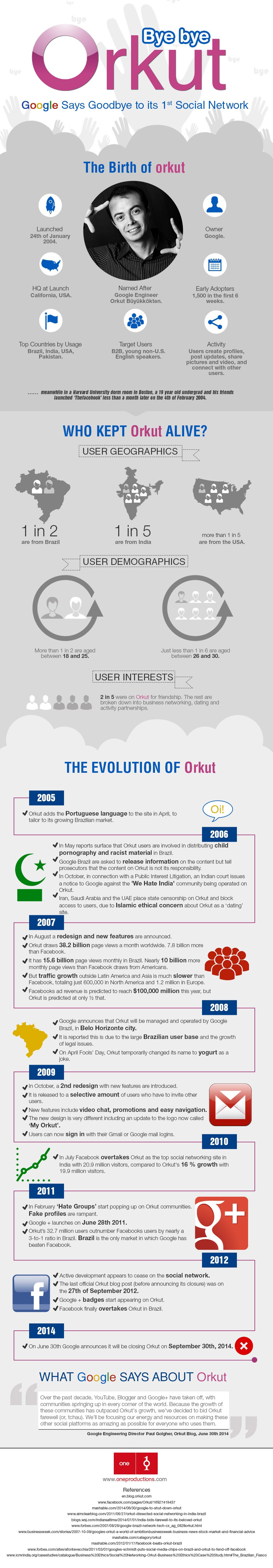 The Rise And Fall Of Orkut - Infographic