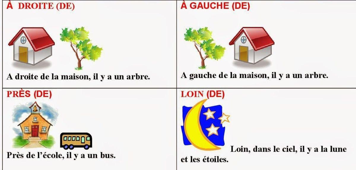 Przyimki miejsca - gramatyka 4 - Francuski przy kawie