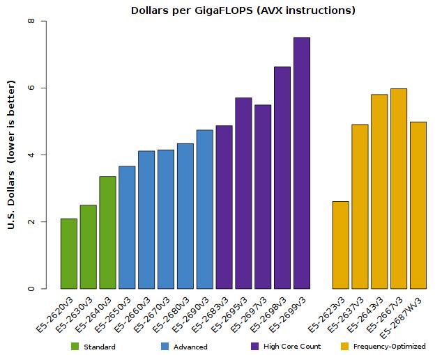 Carta do Xeon E5-2600v3 Custo-efetividade (desempenho versus preço)