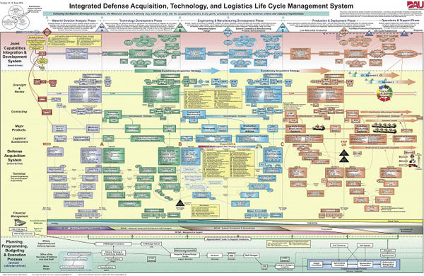 Integrated Acquisitions Technology and Logistics Life Cycle Management