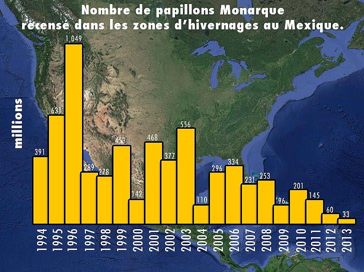 variation de la population de papillons Monarques depuis 1994