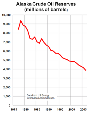 English: Graph of Alaska crude oil reserves fr...