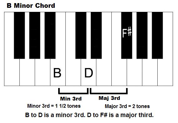 B Minor Chord On Piano How To Play Bm Chord