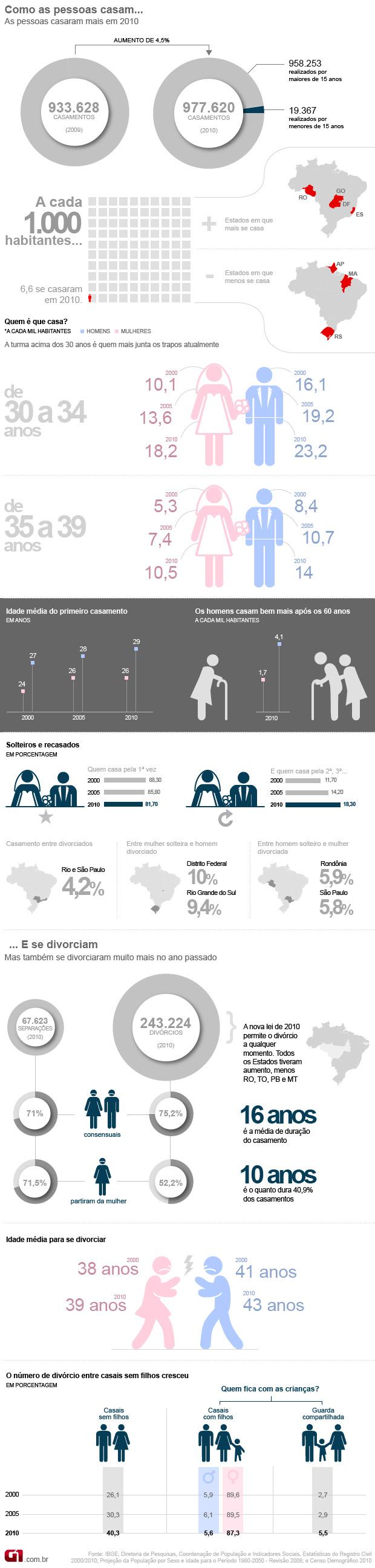 (versão atualizada) Casamento e divórcio no Brasil IBGE (Foto: Arte G1)