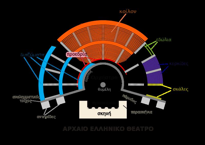 Αρχείο:Ancient greek theater greek.svg