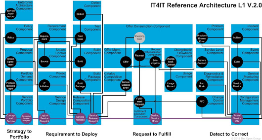 IT4IT 101: A New Approach to IT Development and Delivery | Joe The IT Guy