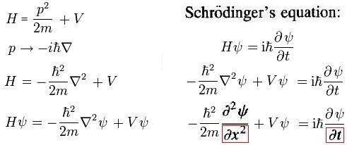 Schroedinger error