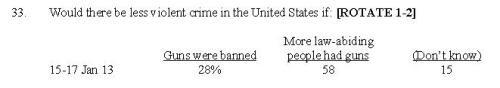 Second Amendment Poll Reduce Crime