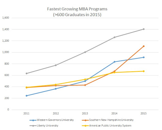 Fastest Growing MBA Programs in the U.S. 2011 to 2015