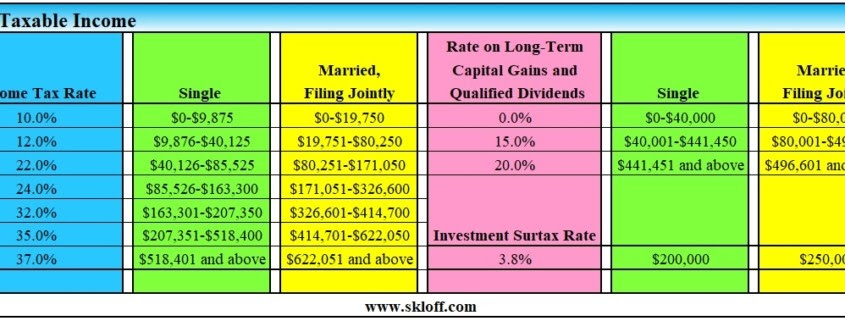 Income Tax and Capital Gains Rates 2020 - Skloff Financial ...