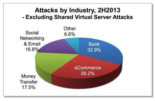APWG report H2 2013 targeted industries