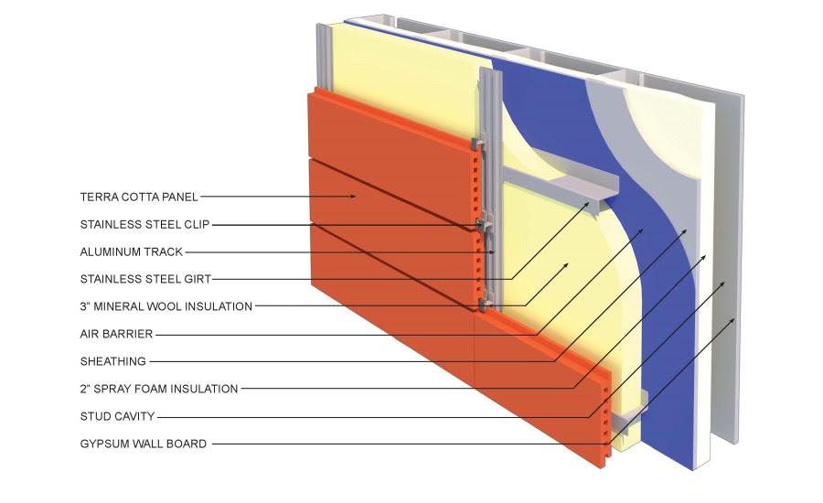 High Performance Envelope web