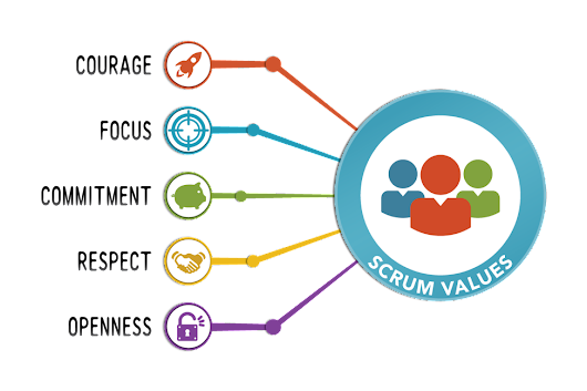 Updates to the Scrum Guide – The 5 Scrum values take center stage - Scrum.org Community Blog