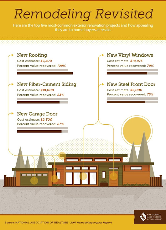Remodeling Revisited [Infographic]