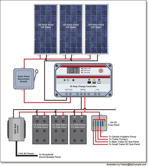 SolarWorld: High performance solar power systems for home