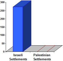 Chart showing that Israel has 227 Jewish-only settlements on Palestinian land.