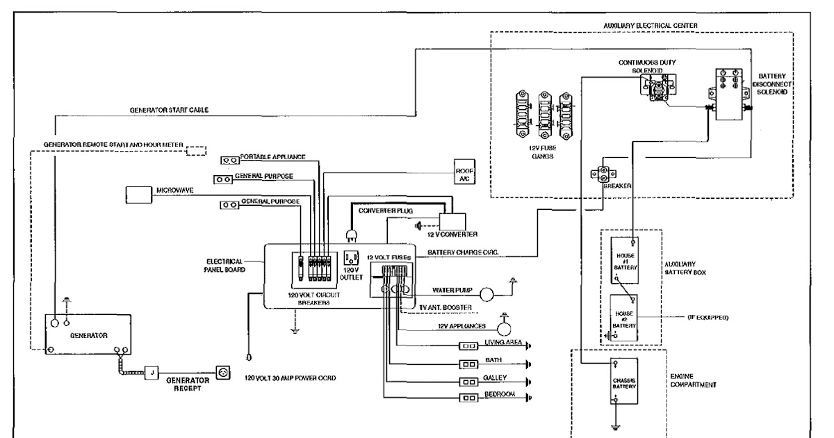 1993 Fleetwood Prowler Wiring Diagram