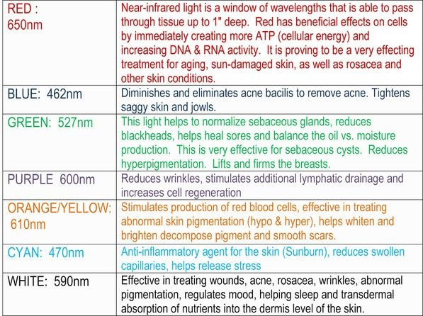 Light Therapy Mask Colors