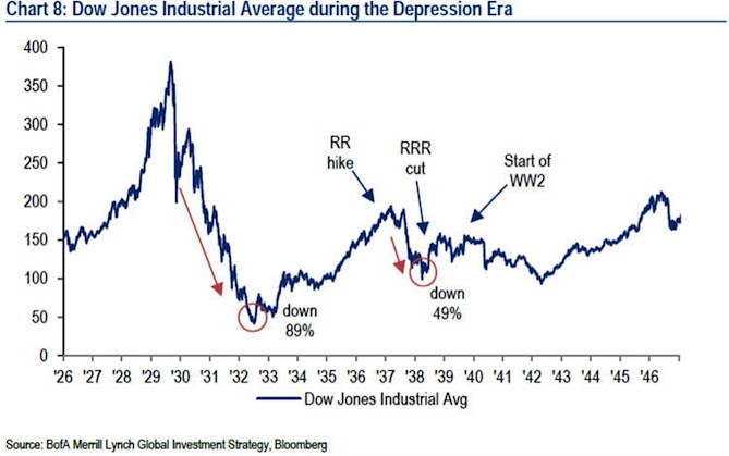 Echoing 1937: Stock Market, Economy Set For More Volatility