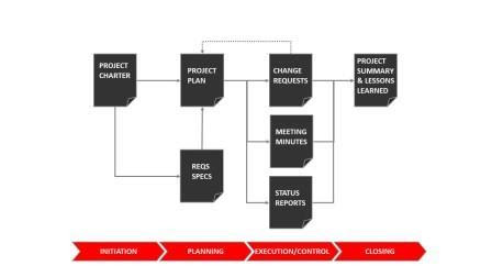 Article - What are the Key Documents on a Project? | Thinktank Consulting