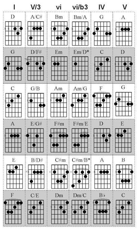 lamont beagle chart of minor chords for bass. Black Bedroom Furniture Sets. Home Design Ideas