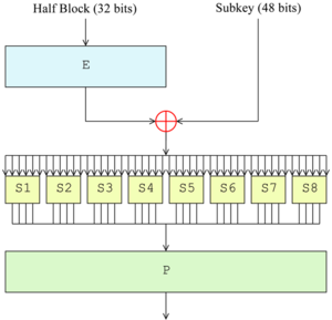 Data Encryption Standard InfoBox Diagram.png