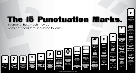 The 15 Punctuation Marks in Order of Difficulty