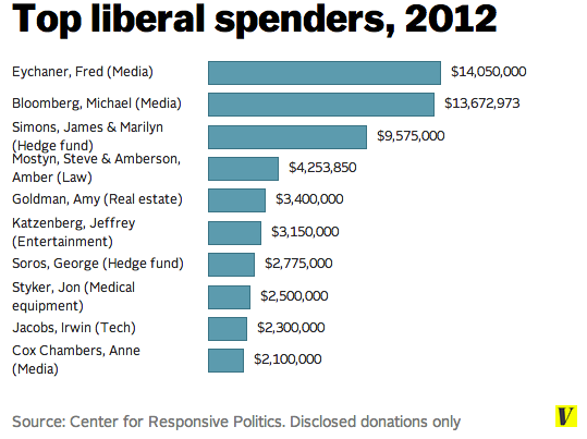 Liberal_donors_2012