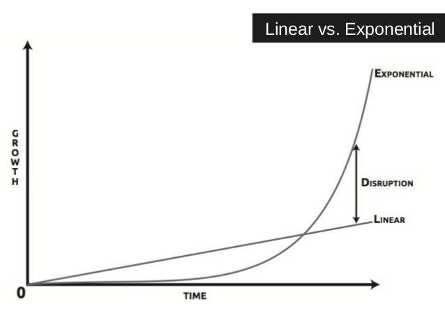 Linear vs. Exponential