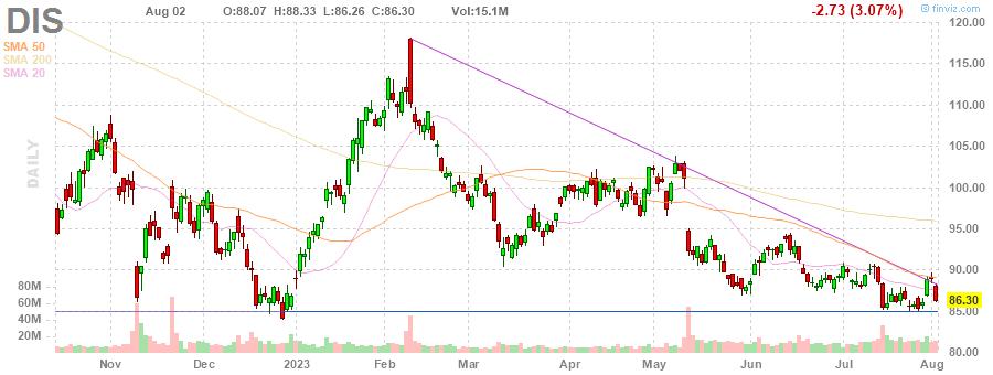 DIS The Walt Disney Company daily Stock Chart
