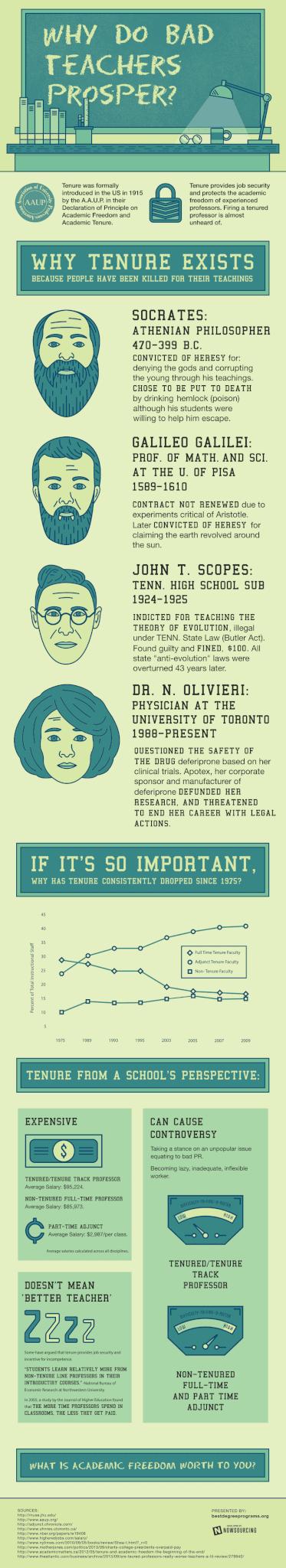 Why Do Bad Teachers Prosper? #Infographic