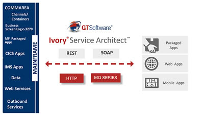 Idevnews | GT Software's Ivory Service Architect Uses APIs, Web Services To Extend Mainframe Assets