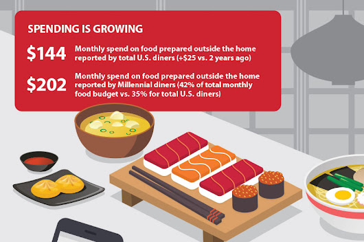 Americans Spend 35% Of Food Budgets On Outside-Prepared Food