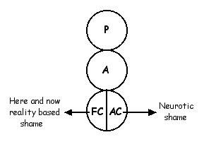 AC vs FC shame