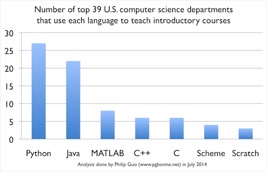 Python is Now the Most Popular Introductory Teaching Language at Top U.S. Universities