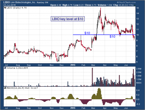 1-year chart of Lion (NASDAQ: LBIO)